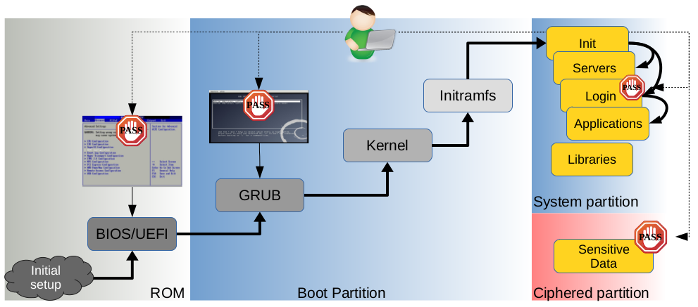 Back to 28: Grub2 Authentication Bypass 0-Day
